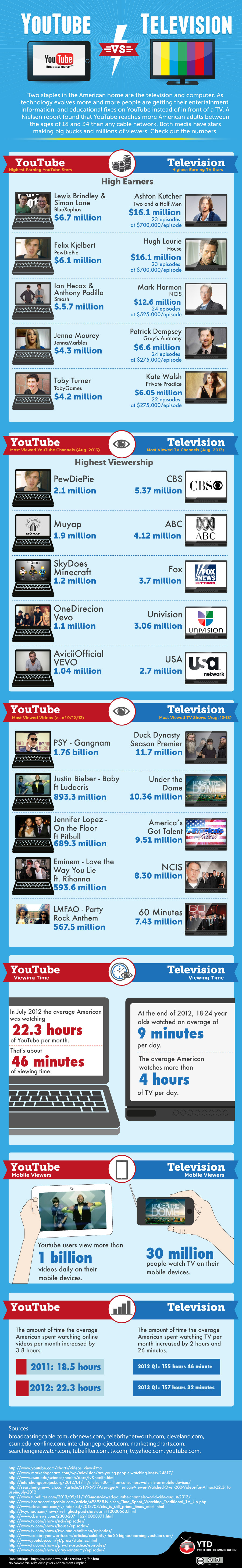 youtube-vs-tv